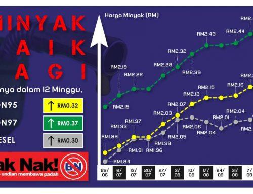 Najib pergi bantu ekonomi Amerika, rakyat Malaysia kena tanggung minyak naik harga